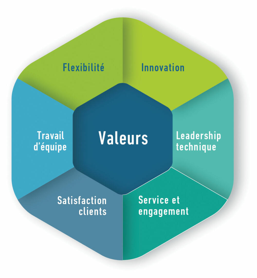 Les valeurs de Dagard